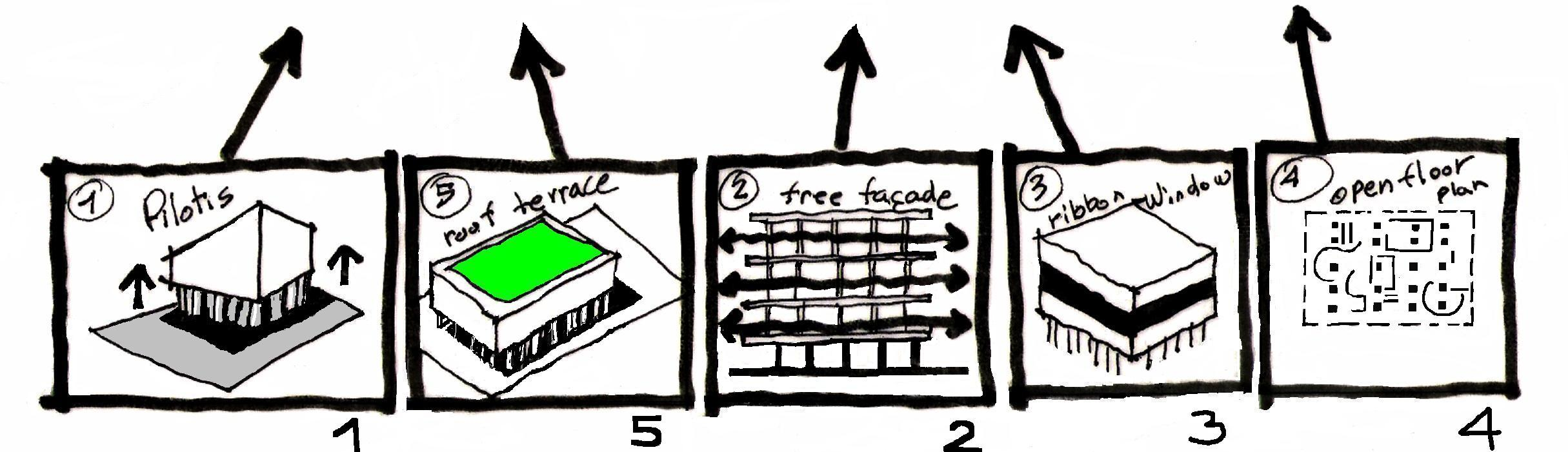 Le-corbusier-five-points-of-architecture eliinbar sketches 2010