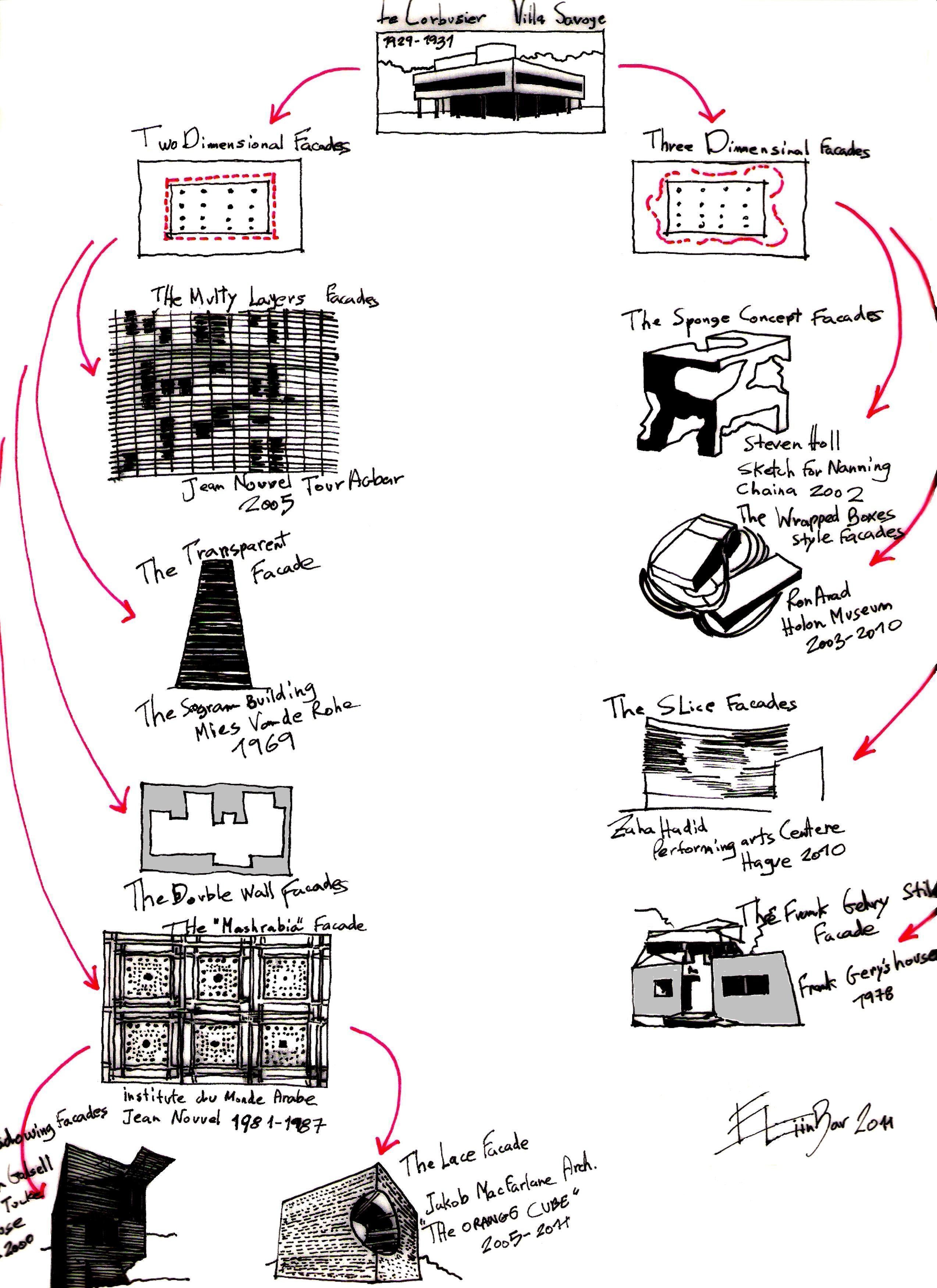 Le Corbusier Les 5 Points five points of architecture | someone has built it before