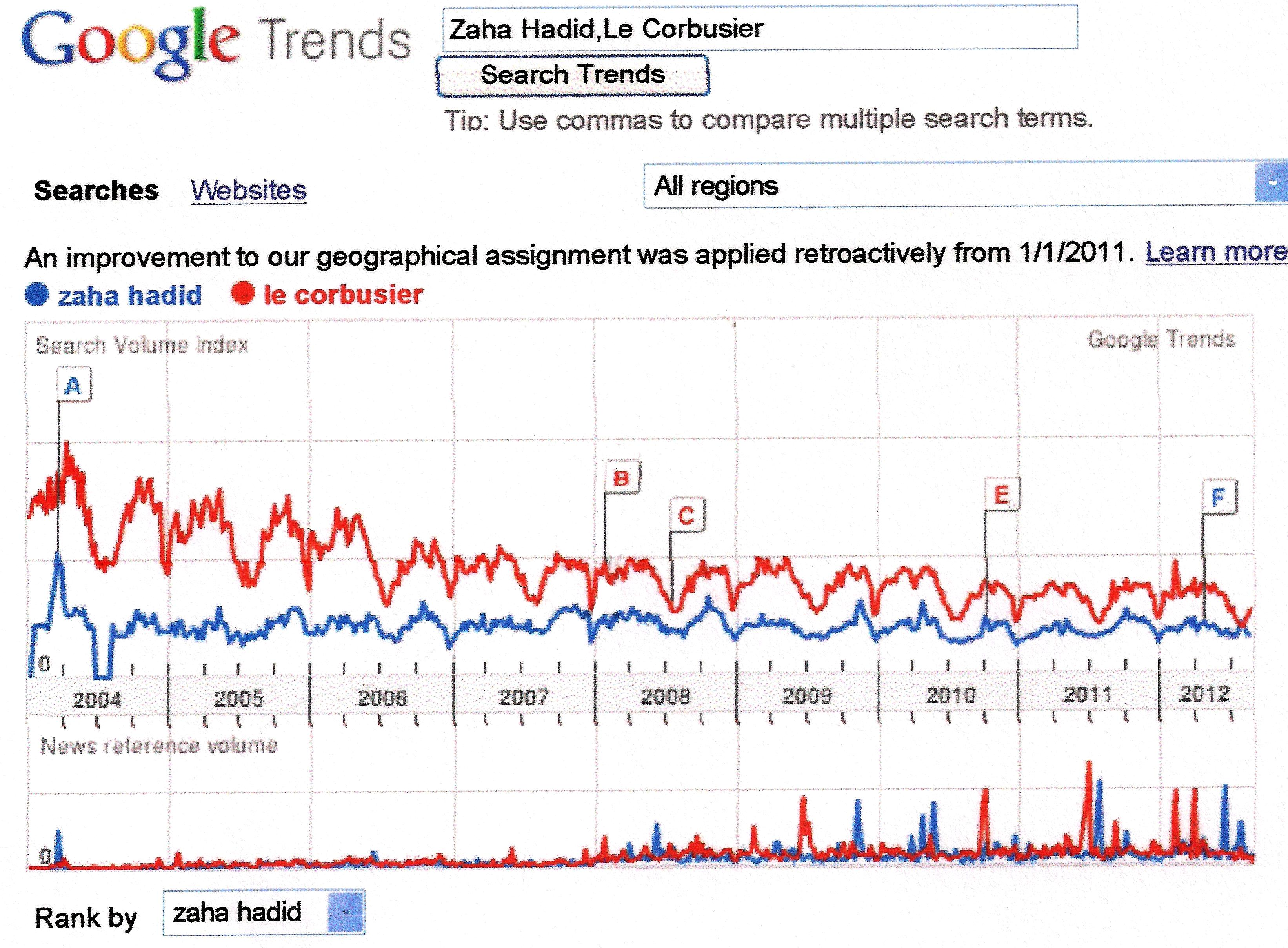google trends trending searches no1togel