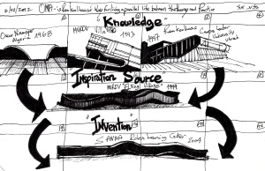 Eliinbar's sketchbook 2012 - OMA and Rem Koolhaas' parallel life between the theory and practice of architecture