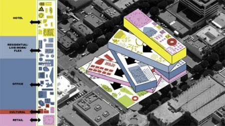 OMA and Rem Koolhaas's winning proposal for the Plaza at Santa Monica 2013